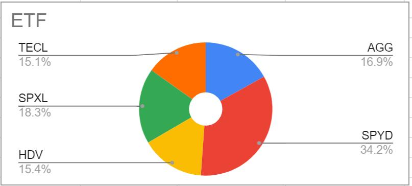 2020年2月のETF保有比率
