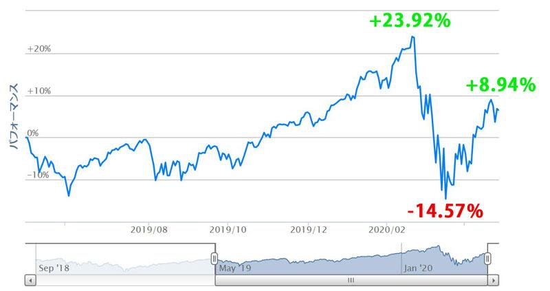 iFreeNEXT NASDAQ100の直近1年間チャート