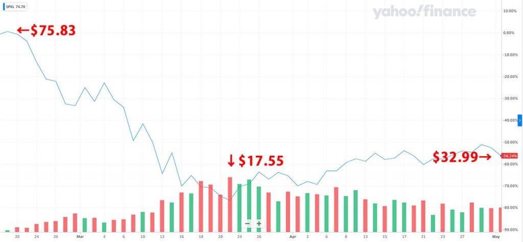 SPXLの直近3か月のチャート