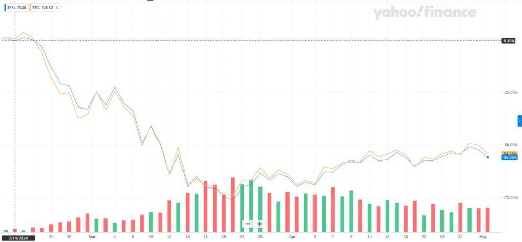 SPXLとTECLの比較チャート