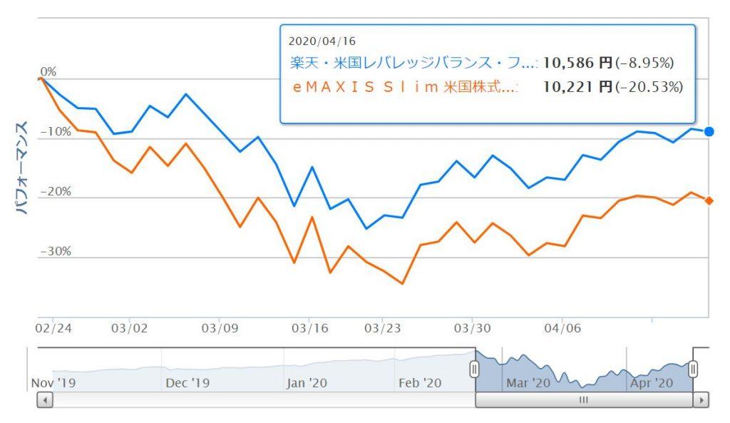 USA360とS&P500の比較チャート
