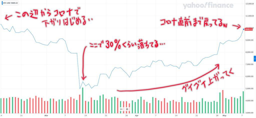 直近のビットコインのチャート
