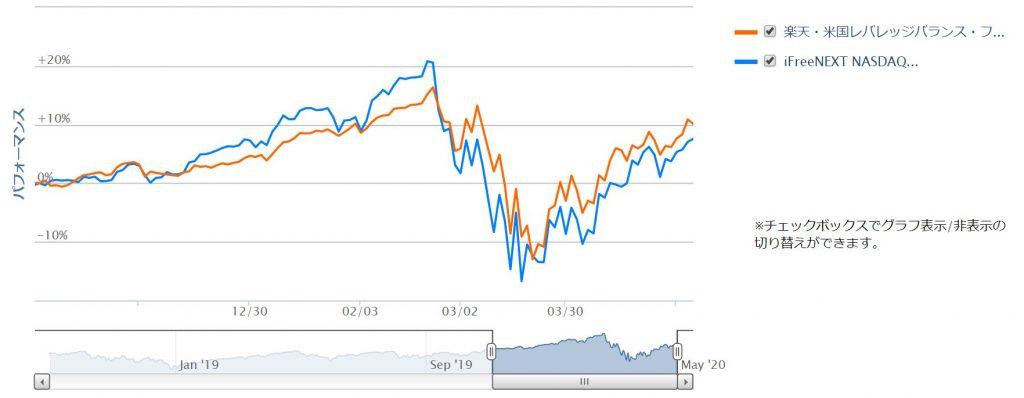 NASDAQ100とUSA360の比較チャート