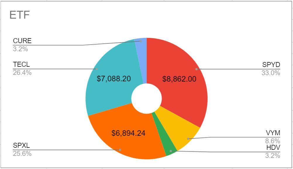 2020年6月頭の米国ETFの保有割合