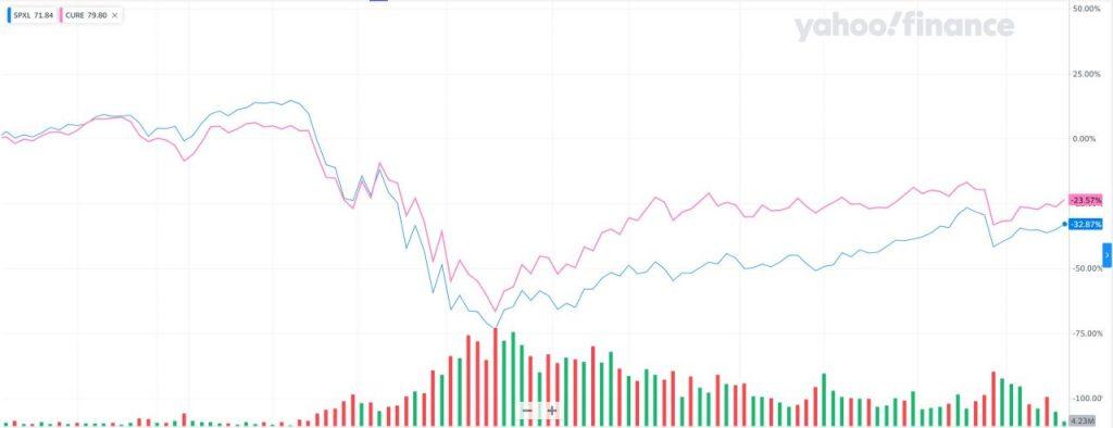 CUREとSPXLのコロナショック時の比較チャート