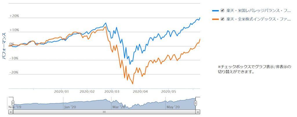 楽天USA360と楽天VTIの比較チャート