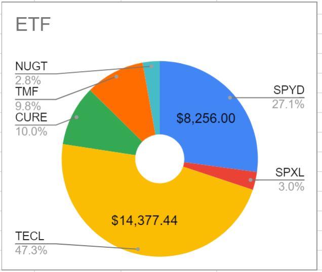 2020年7月10日現在のETF保有割合