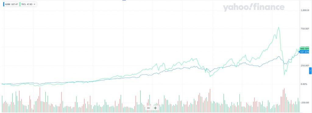 アドビとTECLの過去5年の比較チャート