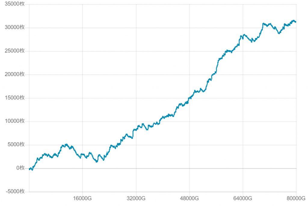 マイジャグラー3設定6の80000ゲーム回したシミュレーション結果チャート