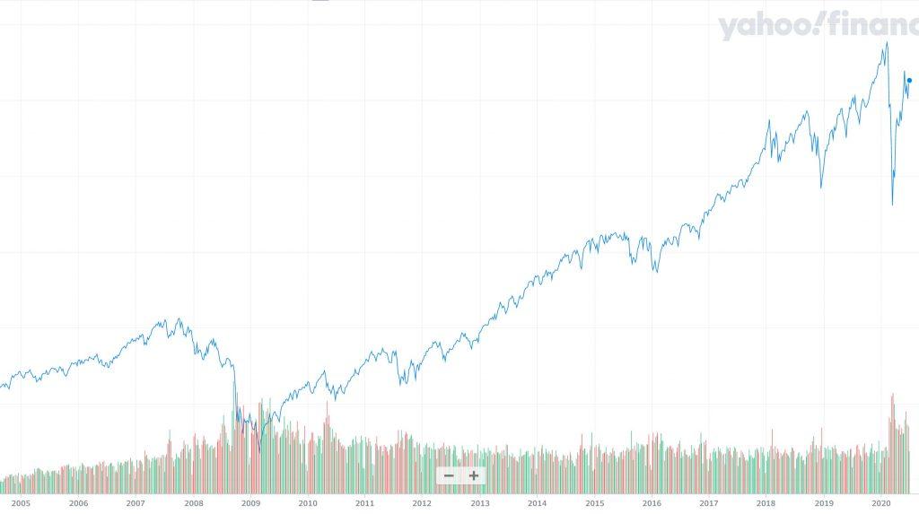 S&P500の過去15年のチャート