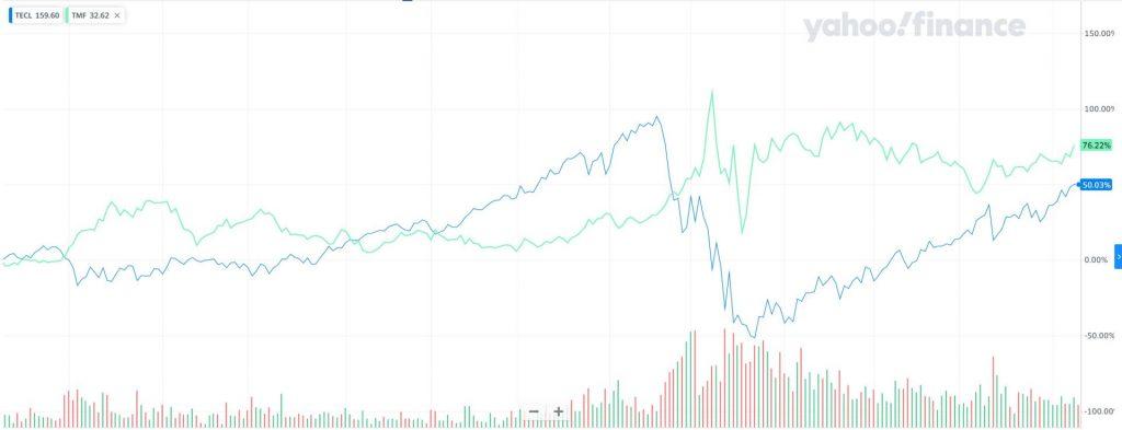 TECLとTMFの過去一年のチャート比較