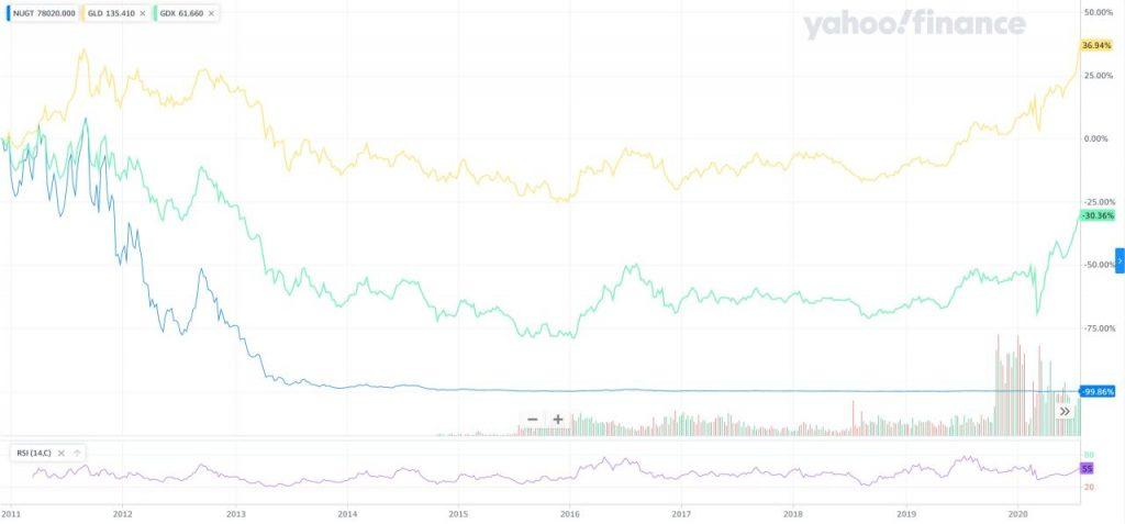NUGT過去10年の比較チャート