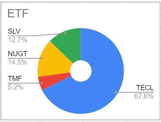 2020年9月ETF保有割合