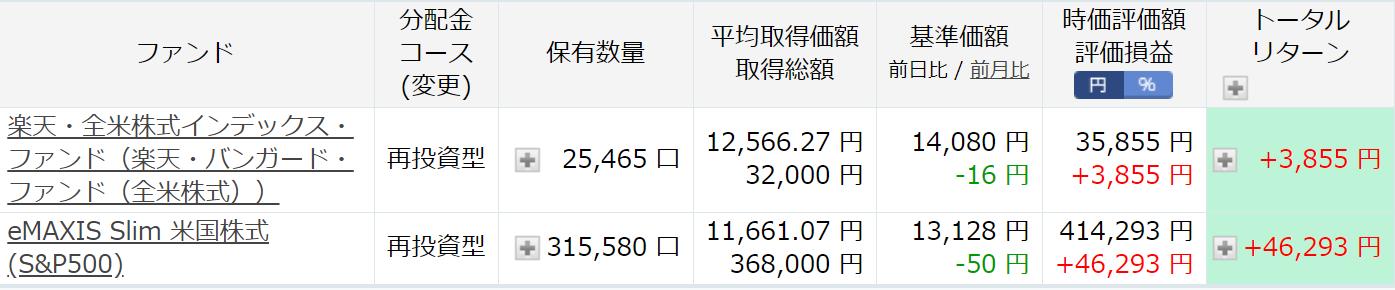 楽天証券でのつみたてNISA枠運用状況(2020年12月12日時点)