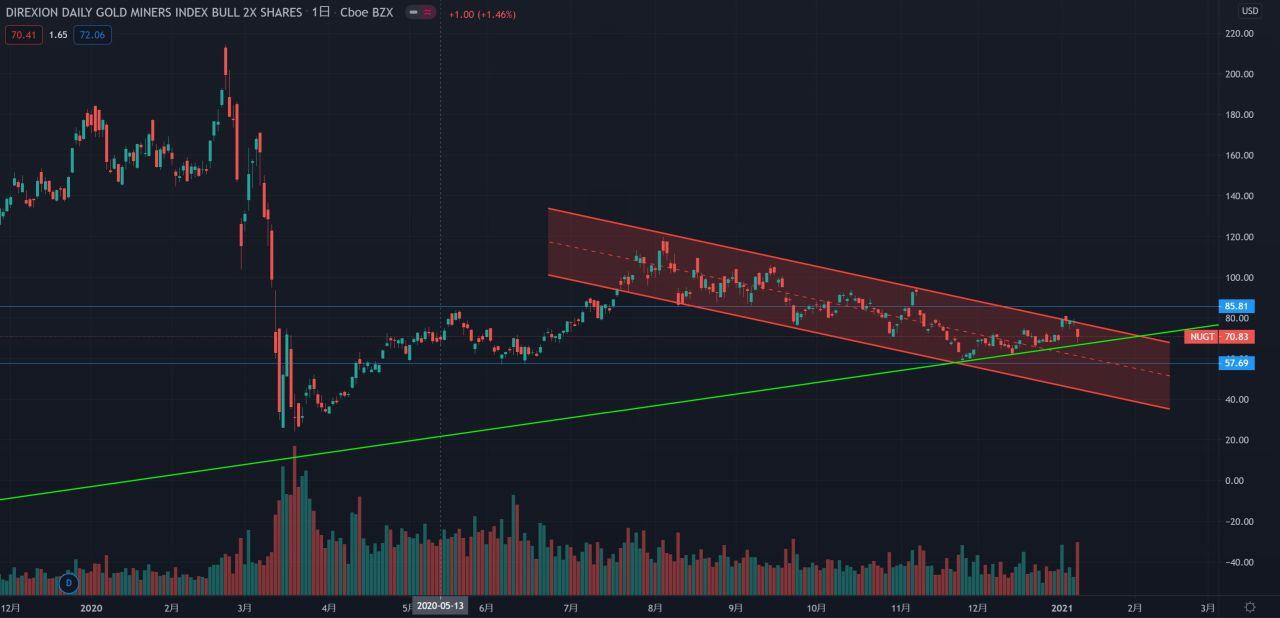 2020年のNUGTの株価チャート。