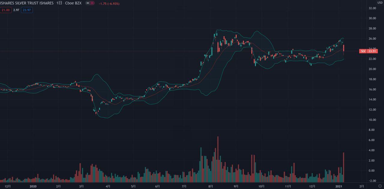 2020年のSLVの株価チャート。